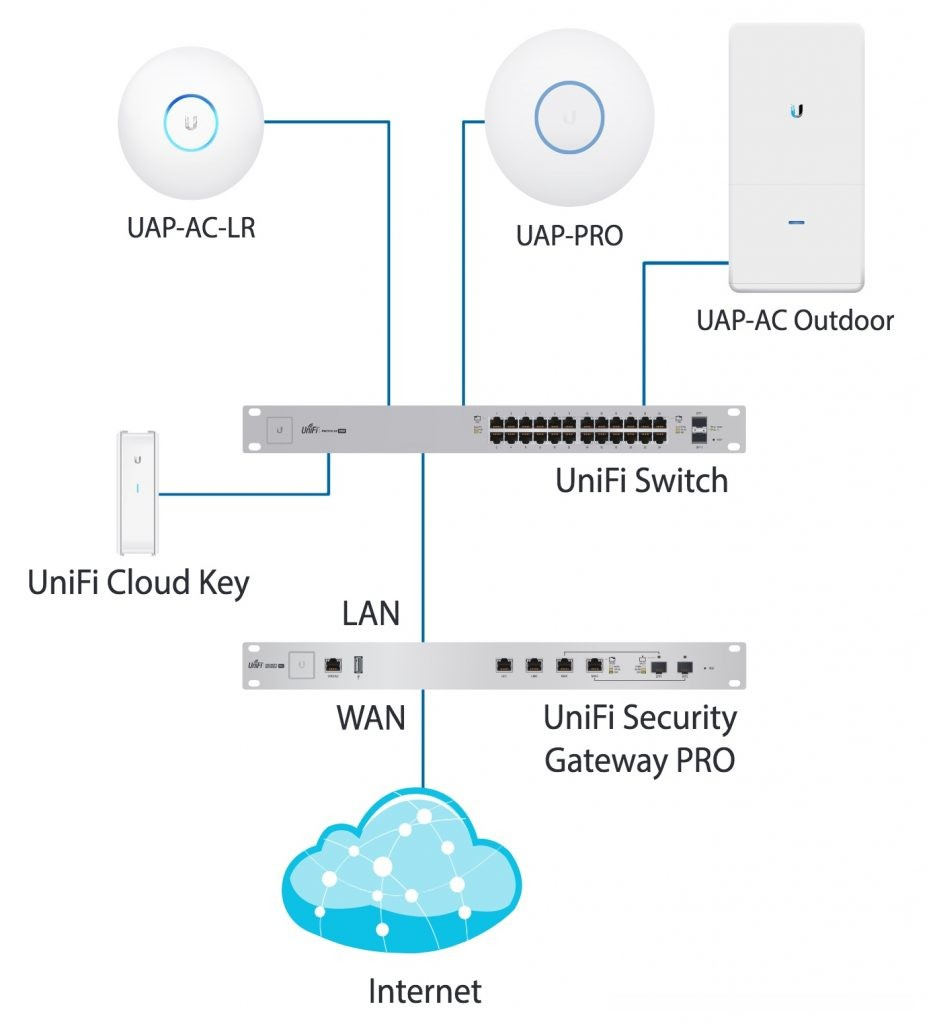 how to deploying a ubiquiti unifi home network including. Black Bedroom Furniture Sets. Home Design Ideas
